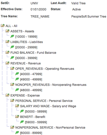 PeopleSoft Summer Tree