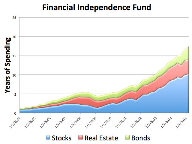 Financial Independence Fund